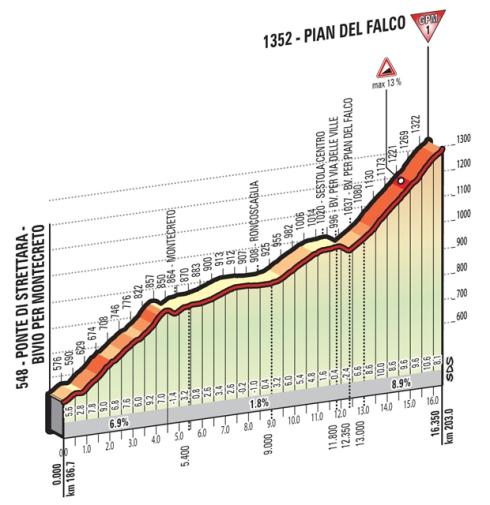Pian del Falco_Giro 2016