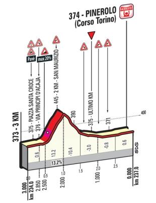 Pinerolo_ukm_Giro 2016