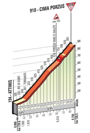 Porzus_Giro 2016