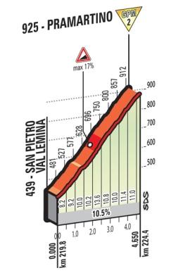 Pramartino_Giro 2016