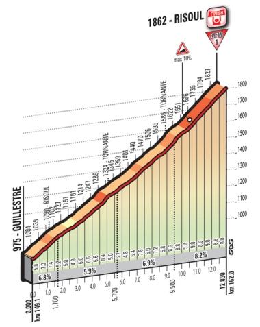 Risoul_Giro 2016