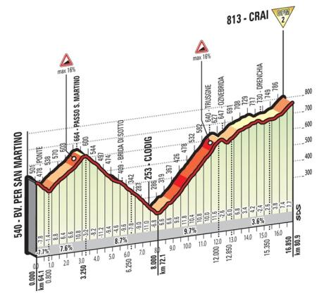 San Martino_Crai_Giro 2016
