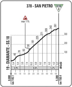 San Pietro_Giro 2016