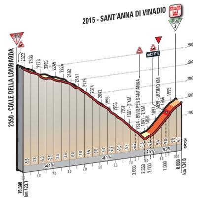SantAnnaVinadio_ukm_Giro2016