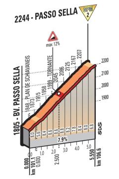 Sella_Giro 2016