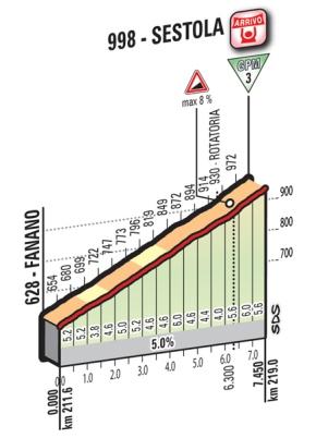 Sestola_ukm_Giro 2016