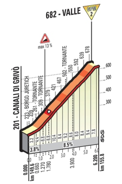 Valle_Giro 2016