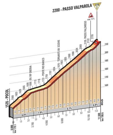 Valparola_Giro 2016