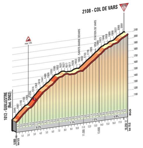 Vars_Giro 2016