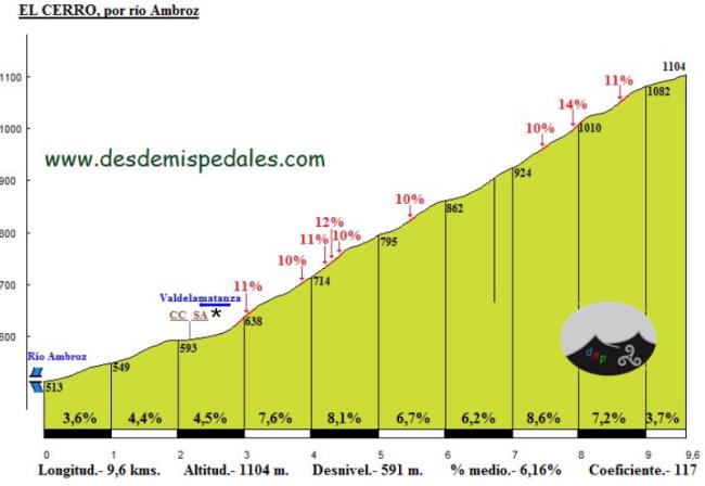 Perfil del Cerro de DEsdeMisPedales.com