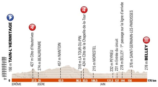 dauphine 2016 etapa 4