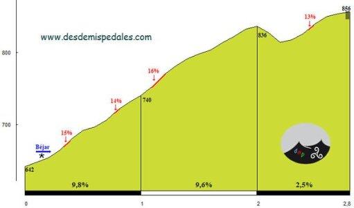 Perfil del Cordel de DesdeMisPedales.com