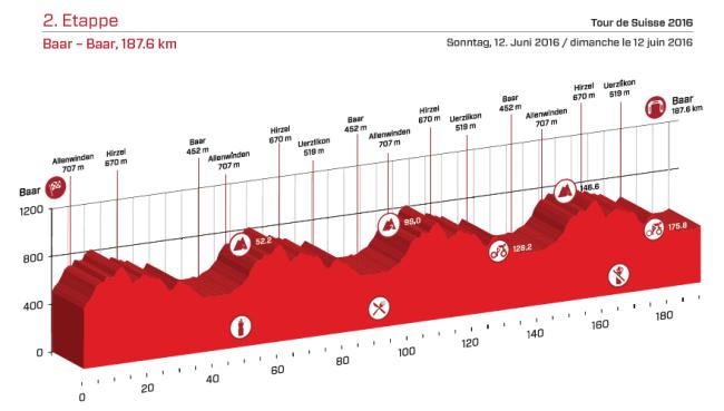 etapa 2 suiza 2016