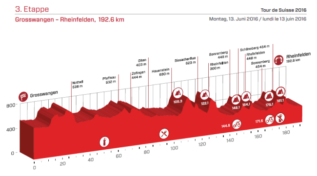 etapa 3 suiza 2016