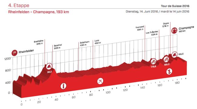 etapa 4 suiza 2016
