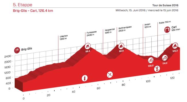 etapa 5 suiza 2016
