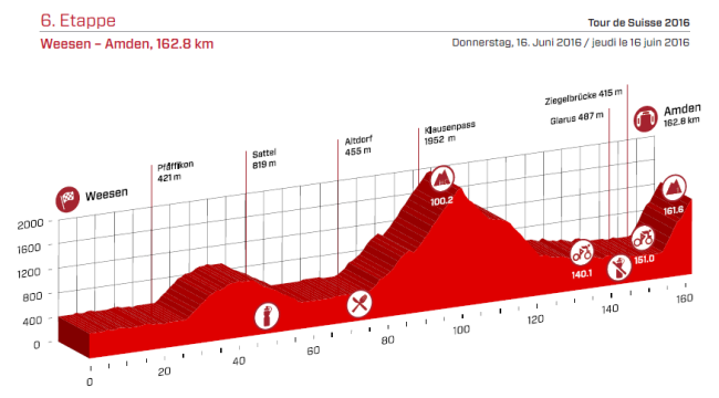 etapa 6 suiza 2016