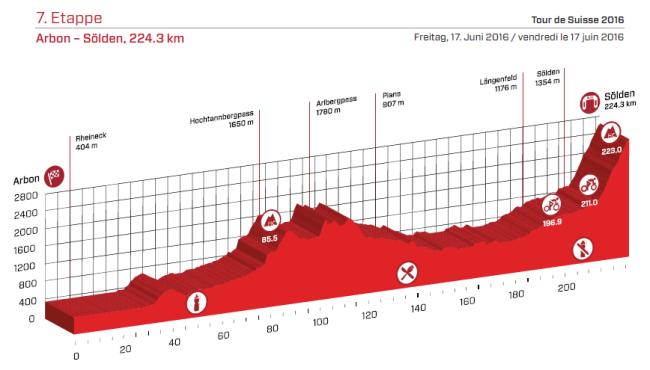 etapa 7 suiza 2016