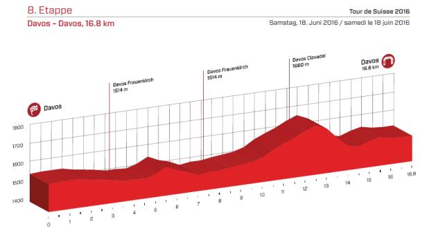 etapa 8 suiza 2016