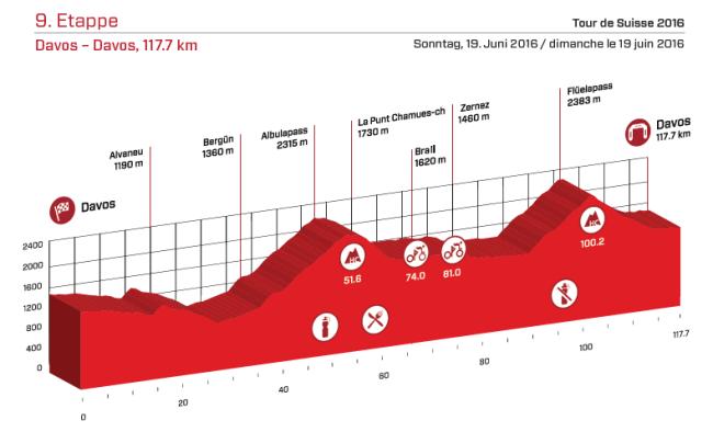 etapa 9 suiza 2016