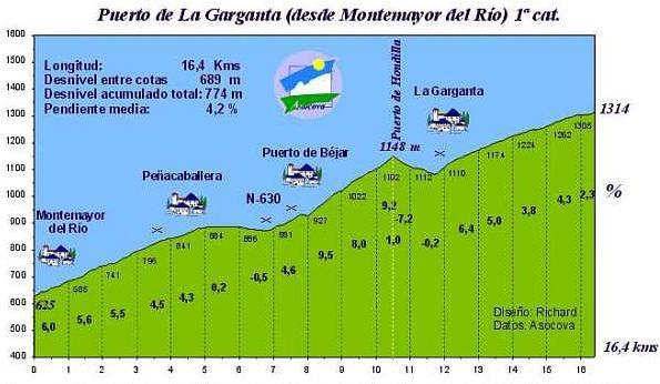 Perfil de La Garganta por Montemayor del Río y Puerto de Béjar.