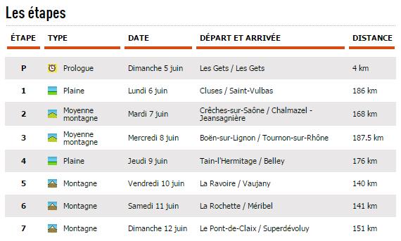 listado etapas dauphine 2016
