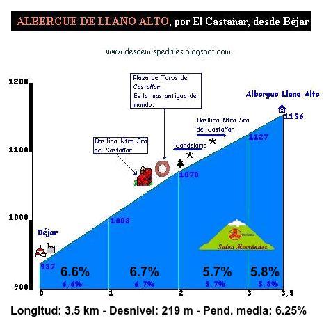 Albergue Llano Alto desde Béjar por El Castañar. Perfil de DesdeMisPedales.com