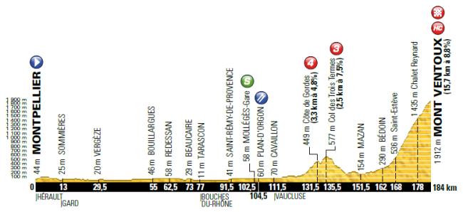 etapa 12_tour 2016