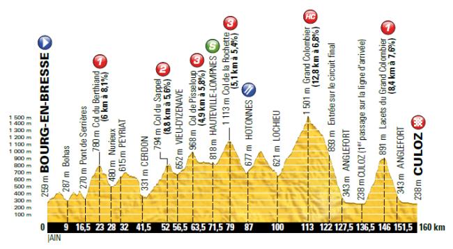 etapa 15_tour 2016