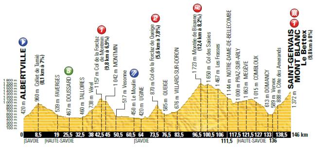 etapa 19_tour 2016