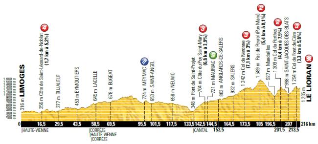 etapa 5_tour 2016