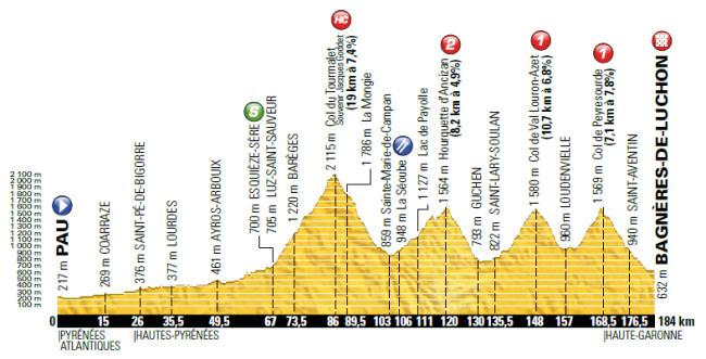 etapa 8_tour 2016