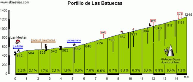 La preciosa, y exigente, ascensión al Portillo de Las Batuecas. Click para ver datos y comentario en Altimetrias.com.