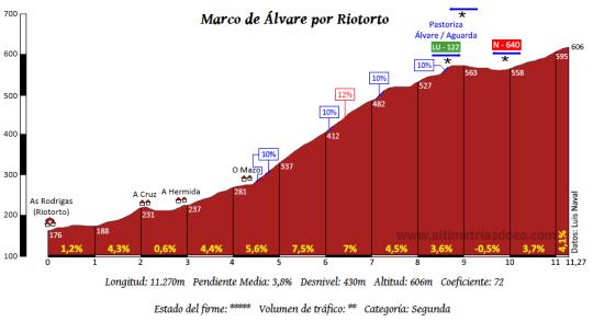 marco-de-alvare_riotorto