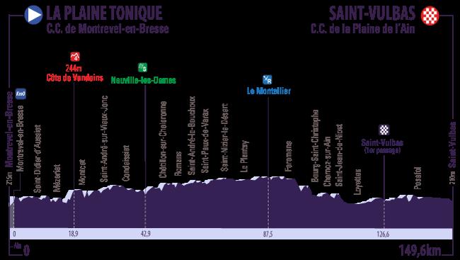 Profil 1 Tour de l Ain 2016