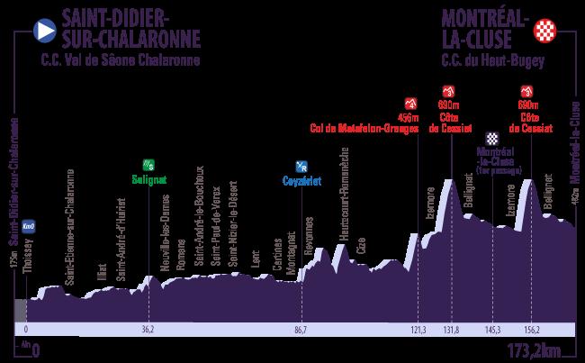 Profil 2 Tour de l Ain 2016
