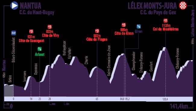Profil 3 Tour de l Ain 2016