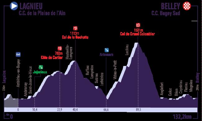 Profil 4 Tour de l Ain 2016