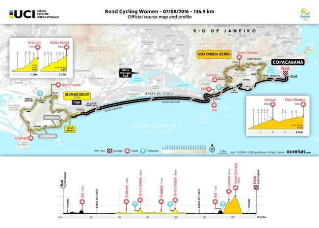 ruta femenina rio janeiro 2016