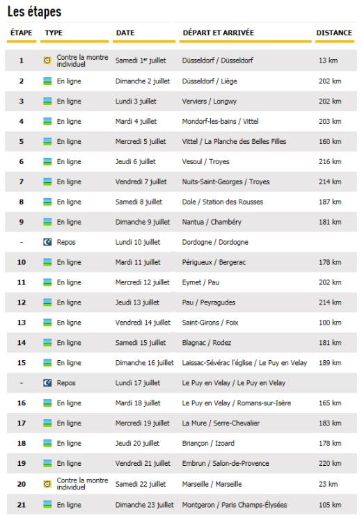listados-etapas-tour-francia-2017
