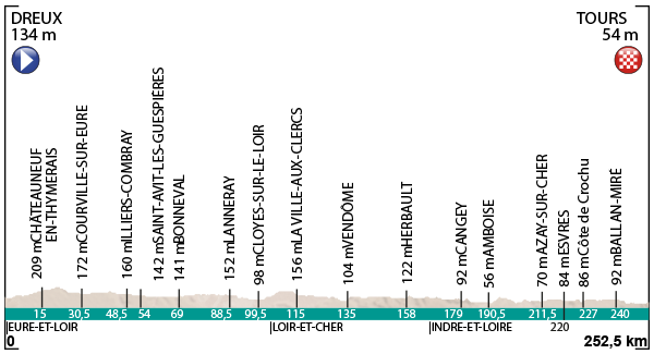 profil-paris-tours-2016