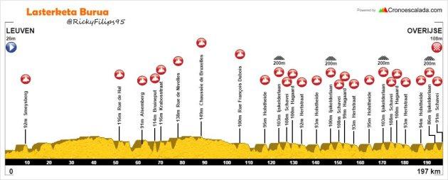 Brabantse Pijl 2017 lasterketa burua