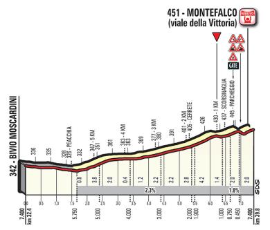 final montefalco etapa 10 giro 2017