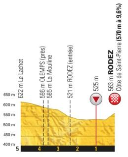 rodez etapa 14 tour 2017