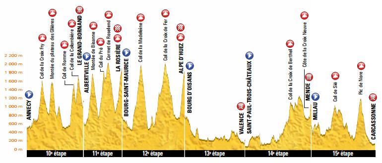 Tour De Francia En Directo