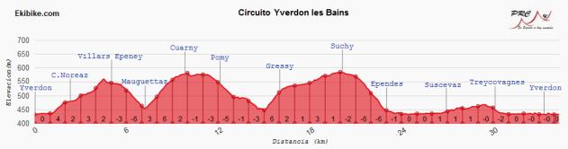 Circuito Yverdon les Bains (Romandia 2018)