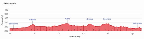 circuito bellinzona (etapa 8 suiza 2018)