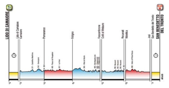 perfil general tirreno adriatico 2019