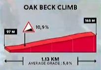 oak beck climb