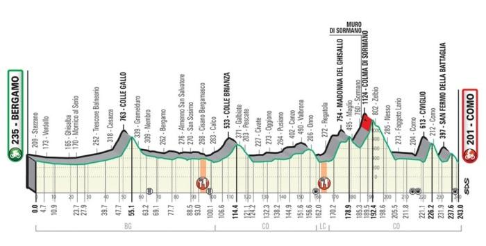Perfil Lombardia 2019